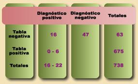Resultados preliminares de la aplicación de la tabla observacional para el screening de la superdotación intelectual